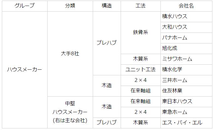 ハウスメーカーの分類